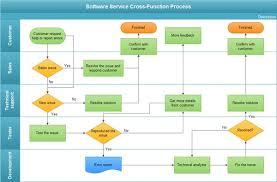 procedure flow chart template process flow chart template