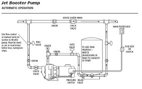 jet pumps centrifugal pumps installation shallow well or deep well