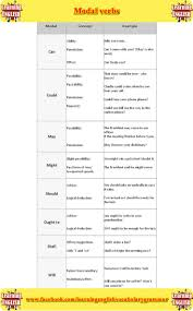 Loss Prevention Resume 61 Best English Images On Pinterest Learning English English