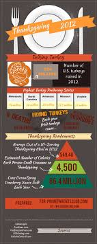 thanksgiving thanksgiving facts phenomenalmagenspirations