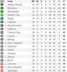 spanish premier league table la liga table news photos wvphotos