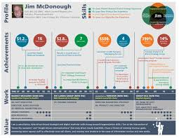 infographic resume jim mcd infographic resume