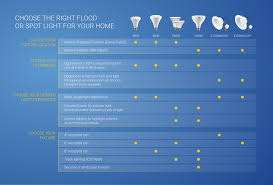 Led Light Bulbs For Recessed Cans by Cree Led 6