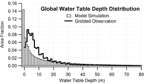 Groundwater Table Global Patterns Of Groundwater Table Depth Science