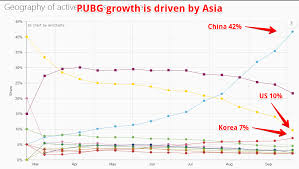 pubg 0 for url half of all pubg players are from china graph pubattlegrounds