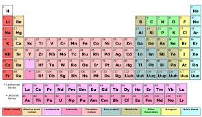 Getting To Know The Periodic Table Worksheet Fyi What Would Happen If Every Element On The Periodic Table Came