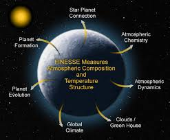 house planet fast infrared exoplanet spectroscopy survey explorer wikipedia
