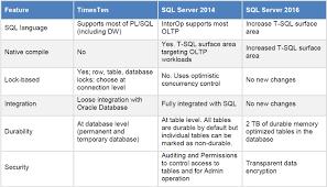 sql server compare tables in memory technologies comparison garrett edmondson