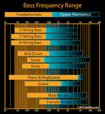 Hit The Floor Bass Tab - bass frequency range bass gear studybass