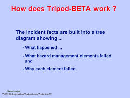 incident investigation and analysis ppt video online download