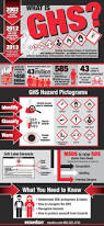 7 best hazard symbols images on pinterest workplace safety
