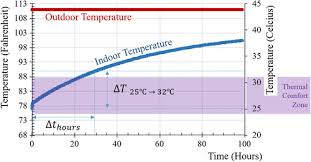 Ashrae Thermal Comfort Zone Building Thermal Performance Extreme Heat And Climate Change