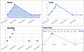 How To Use Google Spreadsheet As Database How To Plot Time Series Graph In Google Spreadsheet Web