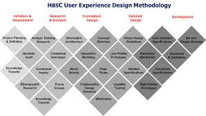 user experience design ux design hbsc strategic serivces
