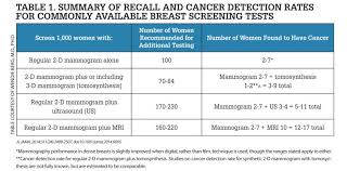 Density Table Breast Density Are You Informed Imaging Technology News