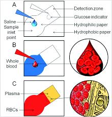 low cost blood plasma separation method using salt functionalized