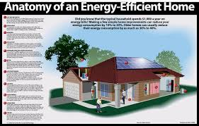 Efficient House Plans Energy Efficient House Plans Diagram Showing The Various Aspects