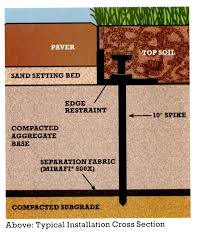 Installing Patio Pavers On Sand Paver Installation Guide