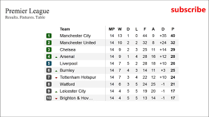 epl matchday 11 epl results fixtures table barclays premier league football