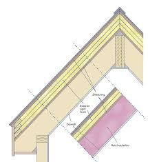 can unvented roof assemblies be insulated with fiberglass insulating unvented roof assemblies homebuilding