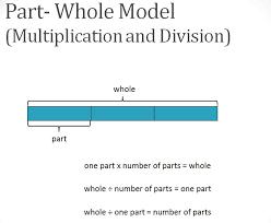 bar model singapore math model method erie 2 math