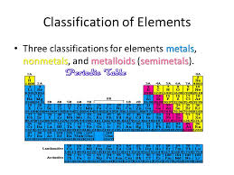 how is the periodic table organized how how is the periodic table organized into families periodic