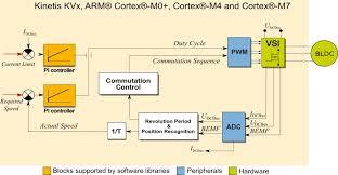3 phase brushless dc motor control design nxp