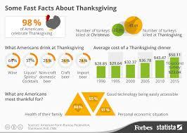 let s talk turkey fast facts about thanksgiving annex analytics