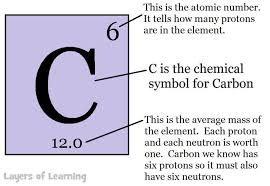 Element Table The Periodic Table Layers Of Learning