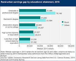 us dept of agriculture rural development usda ers rural education
