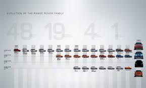 volkswagen family tree range rover velar teased ahead of debut automobile magazine
