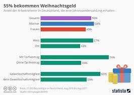 enorme unterschiede in deutschland bis weihnachtsgeld in deutschland so gravierend sind die unterschiede