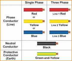 home wiring color codes wiring diagram