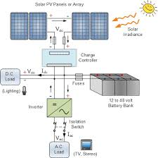 stand alone pv system for off grid pv solar power