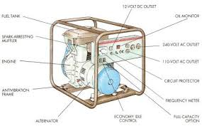 a brief guide to portable generators modern homesteading