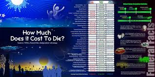funeral cost how much does it cost to die creditloan in how much does a