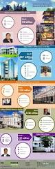 best 25 mukesh ambani house ideas on pinterest one world tower