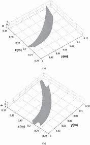 analytical study of dual mode thin film bulk acoustic resonators