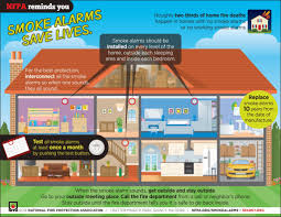 how to survive a house fire mobile blog