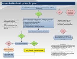 Self Certification Notification Letter Superfund Program Brownfields