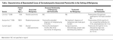 panniculitis associated with dermatomyositis and recurrent ovarian