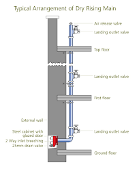Dry Riser Cabinet File Dryriser Jpg Wikicliki