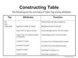 Table Td Width Constructing Table By Using Html Ppt Download