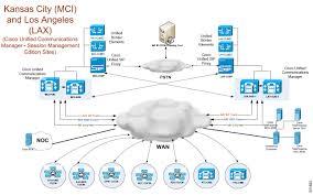 Cisco Route Map by Collaboration Test Bed Description For Csr 10 0 1 Cisco