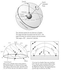 astronomy without a telescope