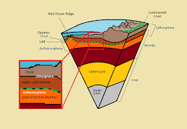 Earths Interior Diagram Lithosphere Asthenosphere Boundary Wikipedia