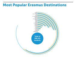 popular what are the most popular erasmus destinations