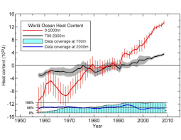 ocean heat content uncertainties climate etc