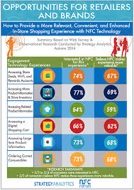 bureau des hypoth鑷ue nfc forum survey shows consumer interest in nfc applications