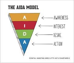 my role model sample essay the aida model smart insights digital marketing advice the aida model